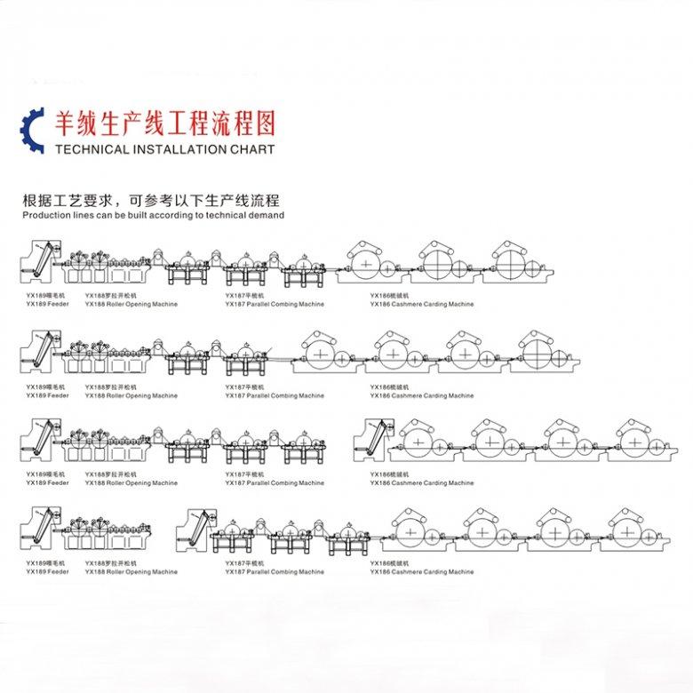 羊绒生产线工程流程图